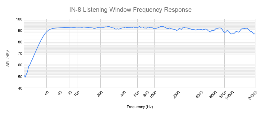 Kali-Audio-IN-8-Listening-Window-Frequency-Response.png